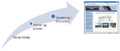 Vejen til et fleksibelt website med MicroCMS